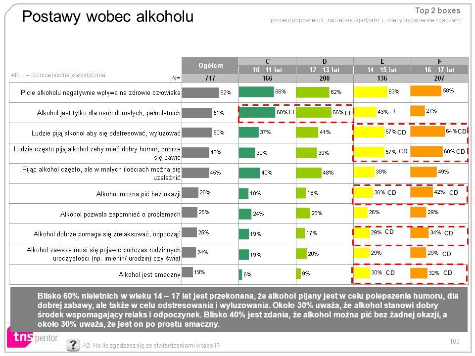 Postawy wobec alkoholu