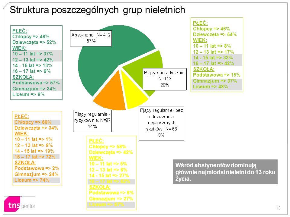 Struktura poszczególnych grup nieletnich