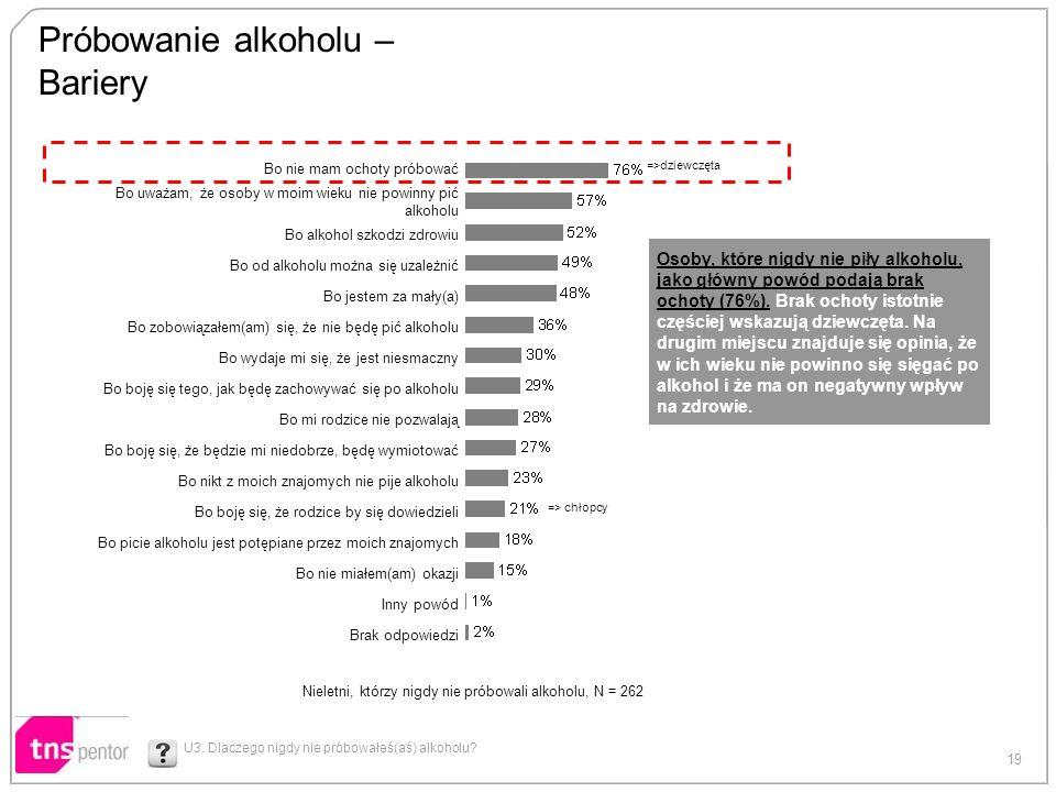 Nieletni, którzy nigdy nie próbowali alkoholu, N = 262