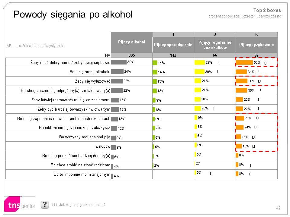 Powody sięgania po alkohol