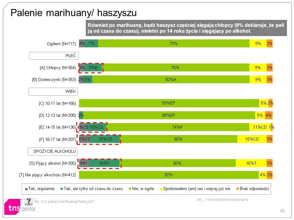 Palenie marihuany/ haszyszu
