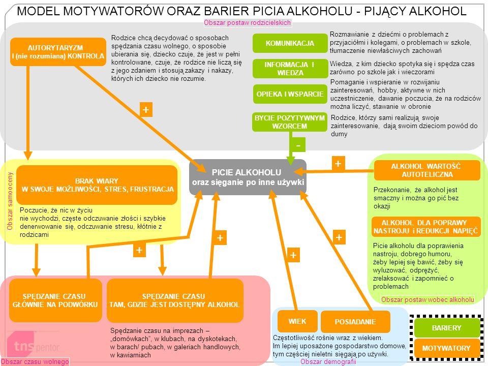 MODEL MOTYWATORÓW ORAZ BARIER PICIA ALKOHOLU - PIJĄCY ALKOHOL
