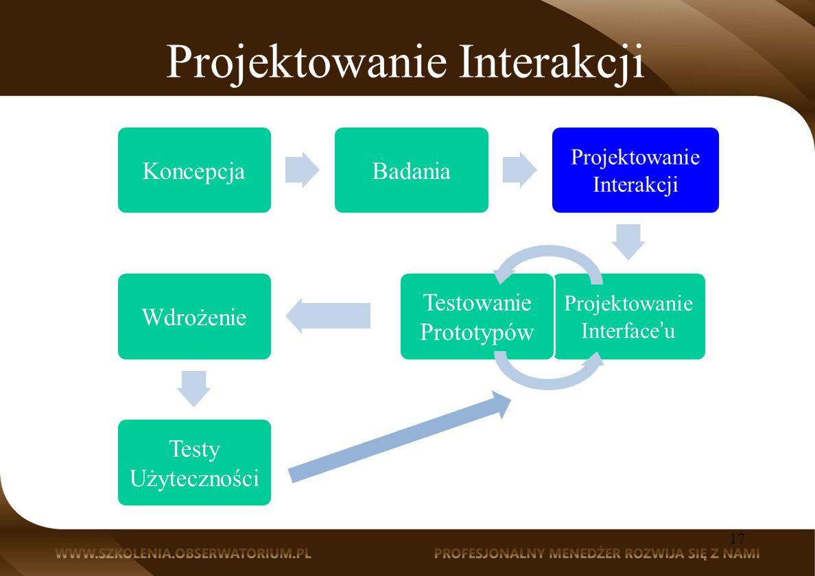 Projektowanie Interakcji