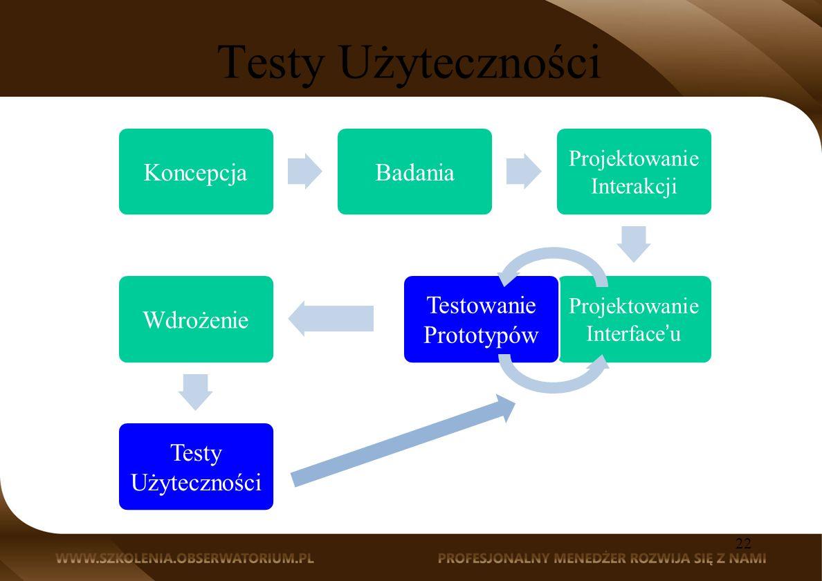 Testy Użyteczności Koncepcja Badania Testowanie Prototypów Wdrożenie