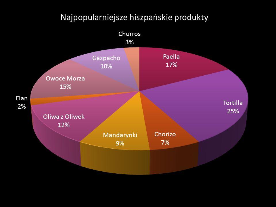 Najpopularniejsze hiszpańskie produkty