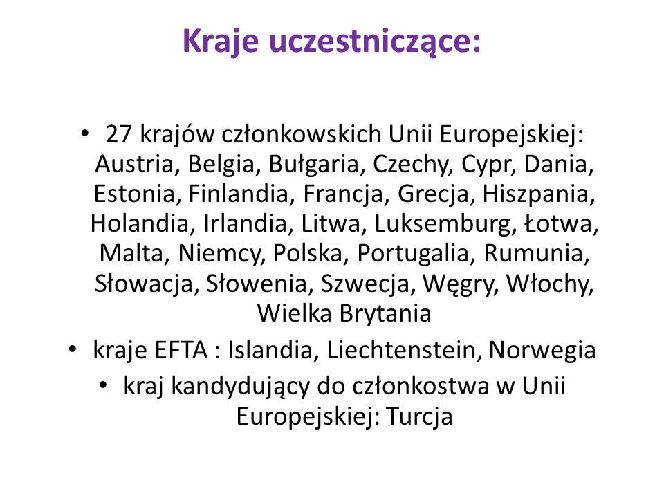 Kraje uczestniczące: