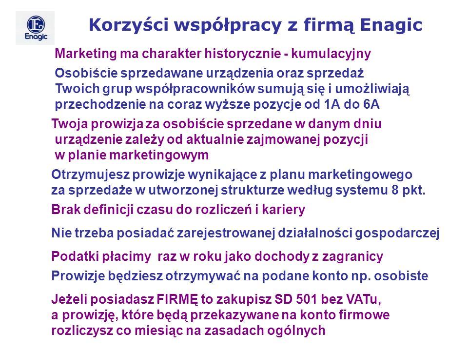 Korzyści współpracy z firmą Enagic