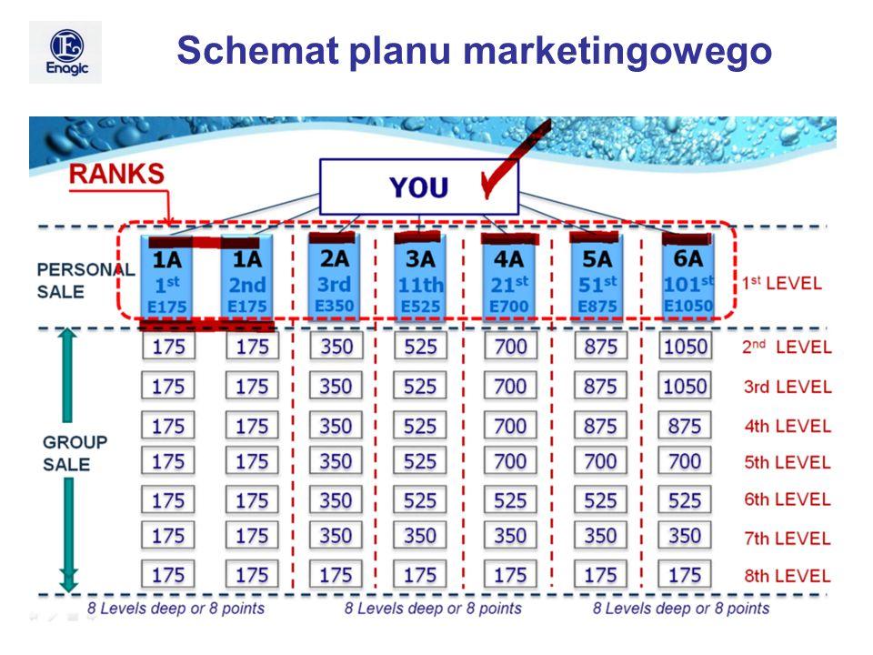 Schemat planu marketingowego