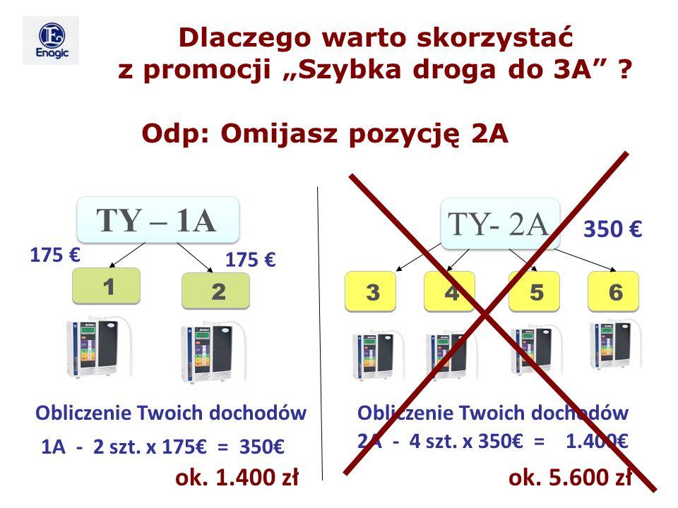 """Dlaczego warto skorzystać z promocji """"Szybka droga do 3A"""