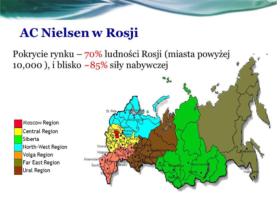 AC Nielsen w Rosji Pokrycie rynku – 70% ludności Rosji (miasta powyżej 10,000 ), i blisko ~85% siły nabywczej.