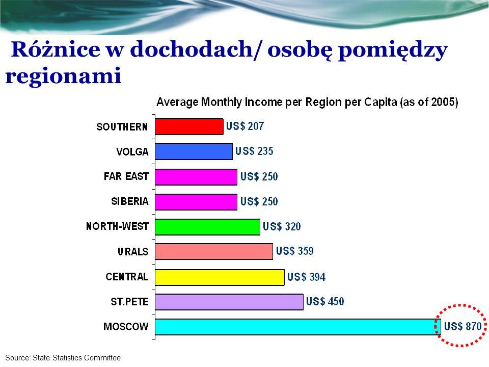 Różnice w dochodach/ osobę pomiędzy regionami