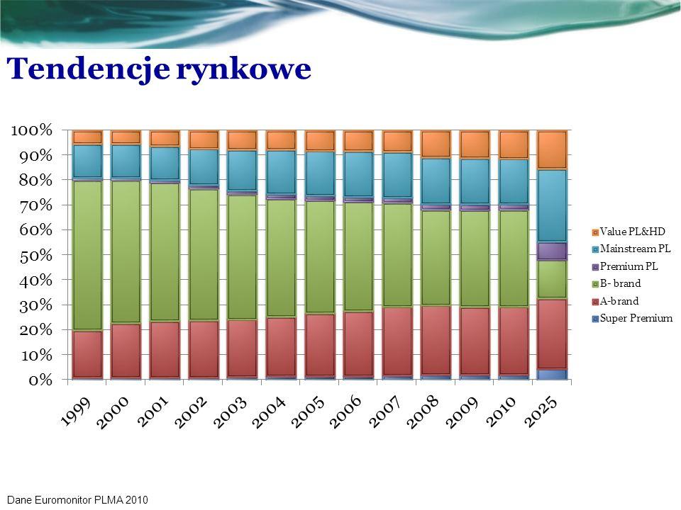 Tendencje rynkowe Dane Euromonitor PLMA 2010