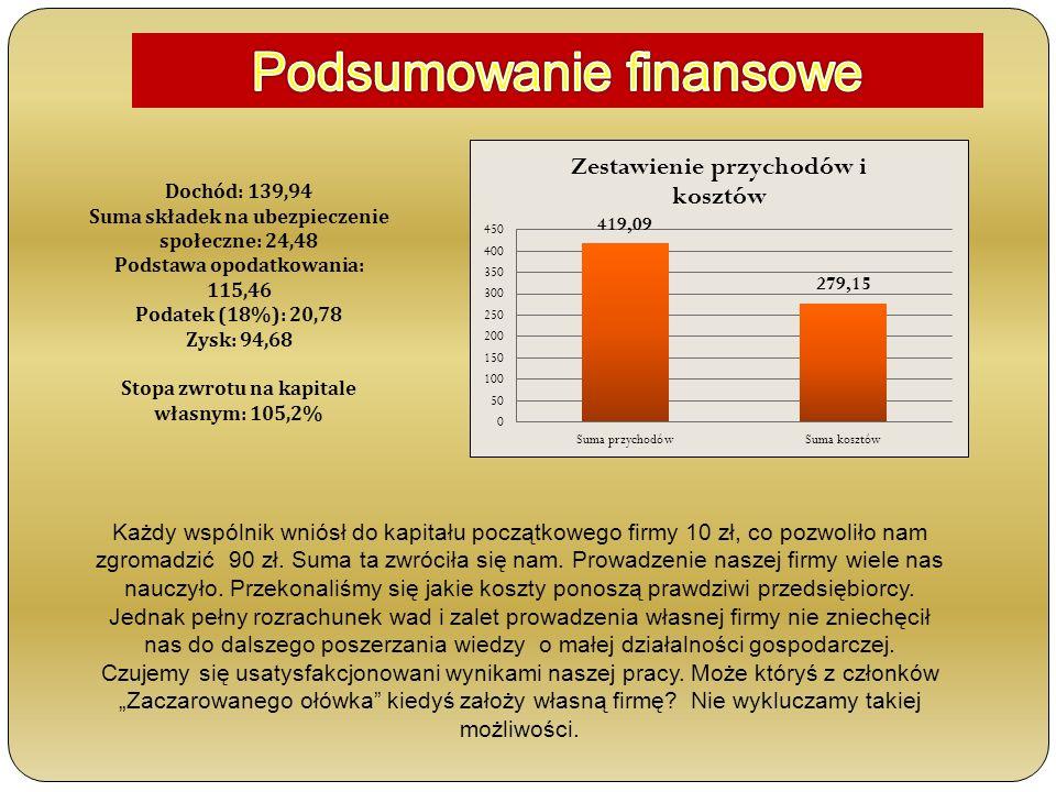 Podsumowanie finansowe