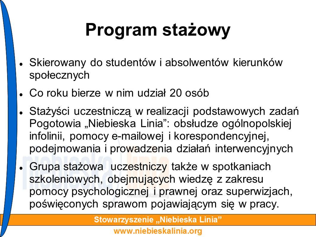 Program stażowy Skierowany do studentów i absolwentów kierunków społecznych. Co roku bierze w nim udział 20 osób.