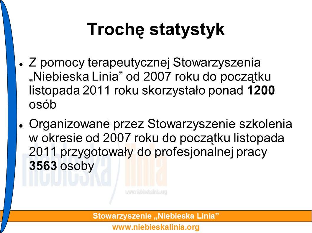"""Trochę statystykZ pomocy terapeutycznej Stowarzyszenia """"Niebieska Linia od 2007 roku do początku listopada 2011 roku skorzystało ponad 1200 osób."""