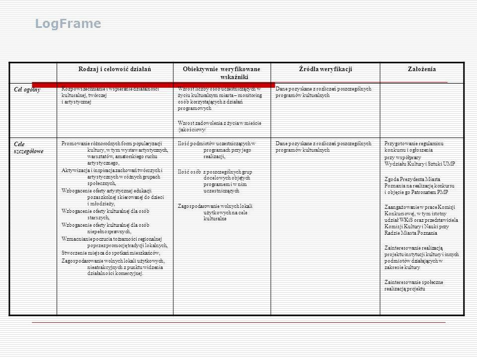 LogFrame Rodzaj i celowość działań Obiektywnie weryfikowane wskaźniki