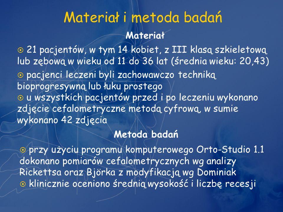 Materiał i metoda badań