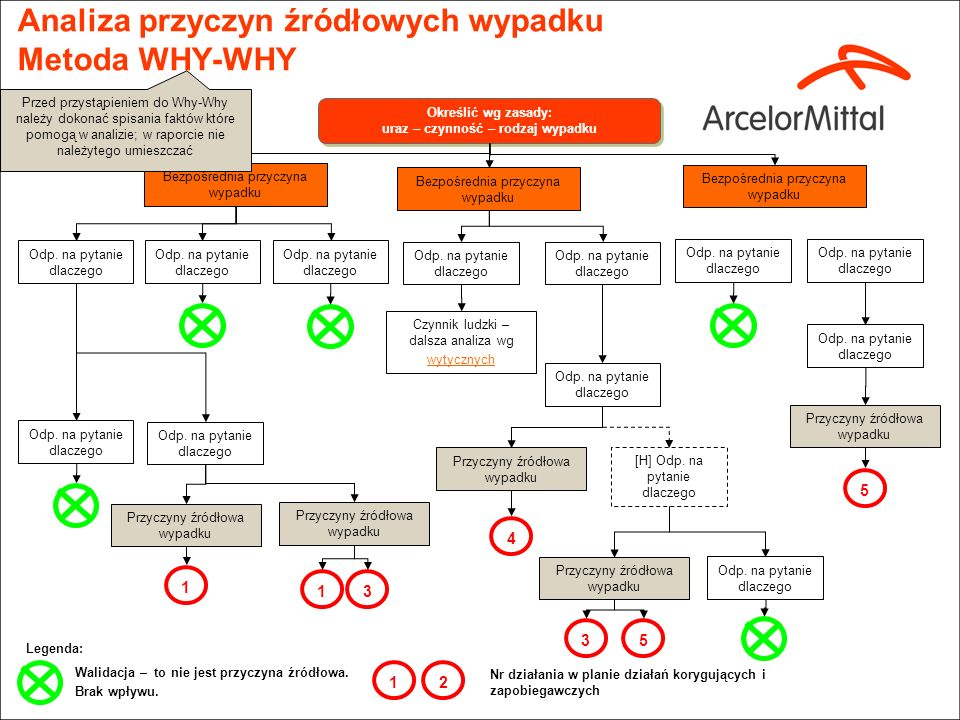 Analiza przyczyn źródłowych wypadku Metoda WHY-WHY
