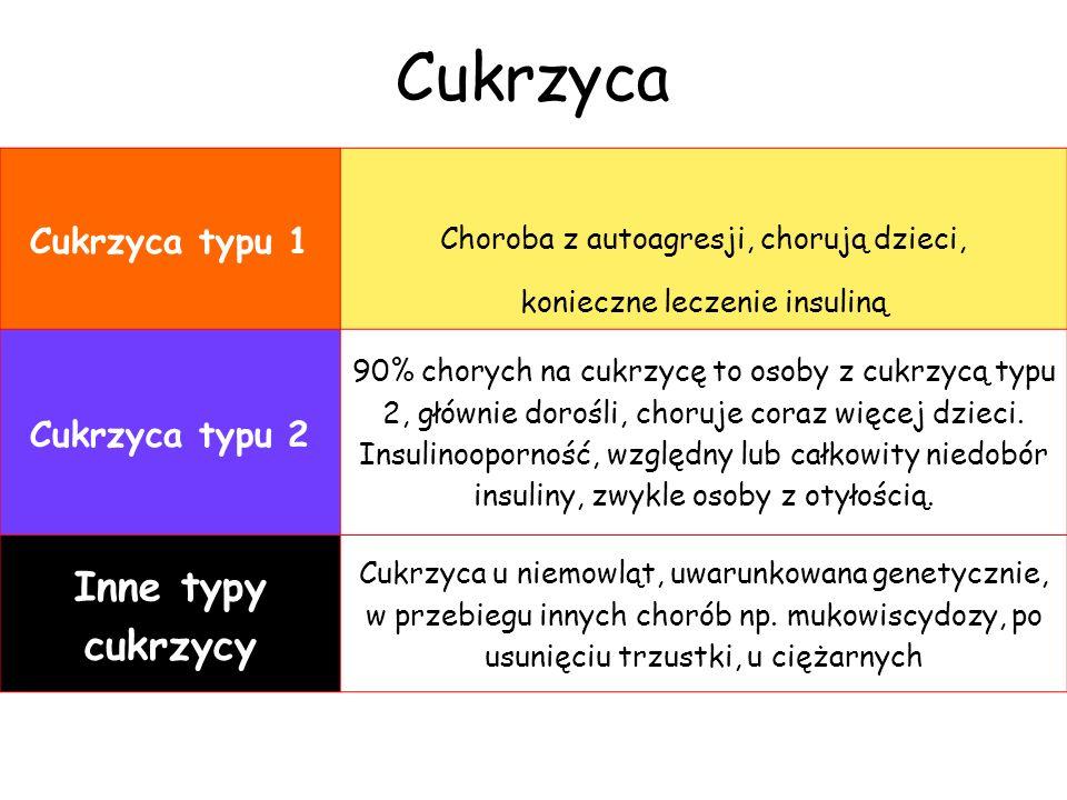 Cukrzyca Inne typy cukrzycy Cukrzyca typu 1 Cukrzyca typu 2