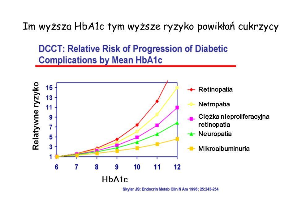 Im wyższa HbA1c tym wyższe ryzyko powikłań cukrzycy