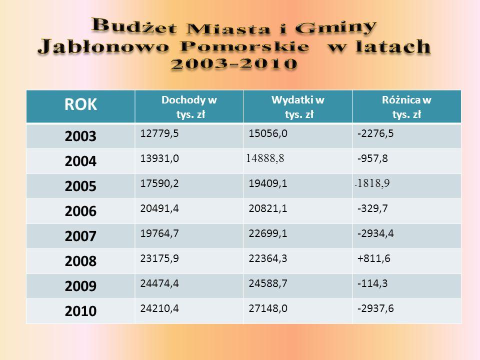 Budżet Miasta i Gminy Jabłonowo Pomorskie w latach 2003-2010