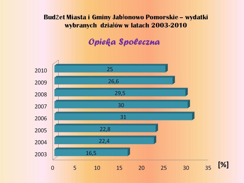 Budżet Miasta i Gminy Jabłonowo Pomorskie – wydatki wybranych działów w latach 2003-2010