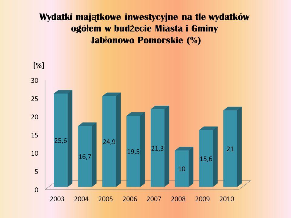 Jabłonowo Pomorskie (%)