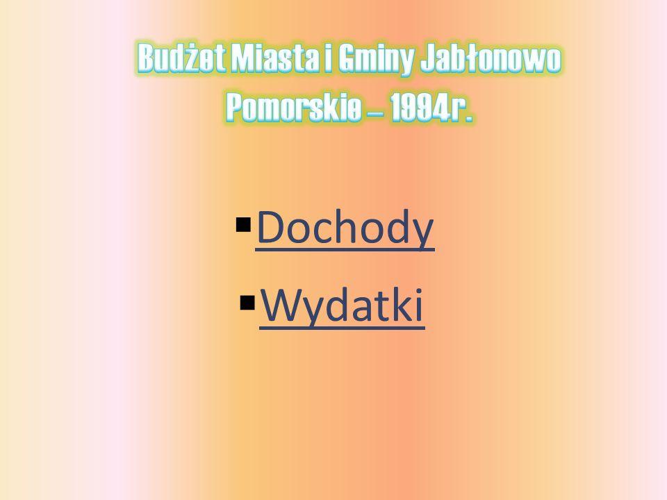 Budżet Miasta i Gminy Jabłonowo Pomorskie – 1994r.