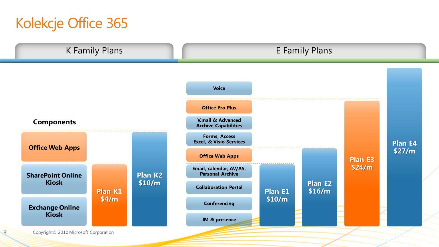 Kolekcje Office 365 K Family Plans E Family Plans Plan E1 $10/m