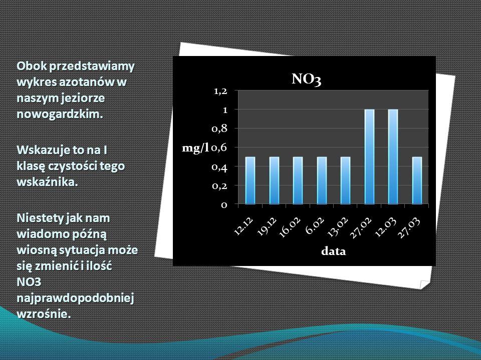 Obok przedstawiamy wykres azotanów w naszym jeziorze nowogardzkim.