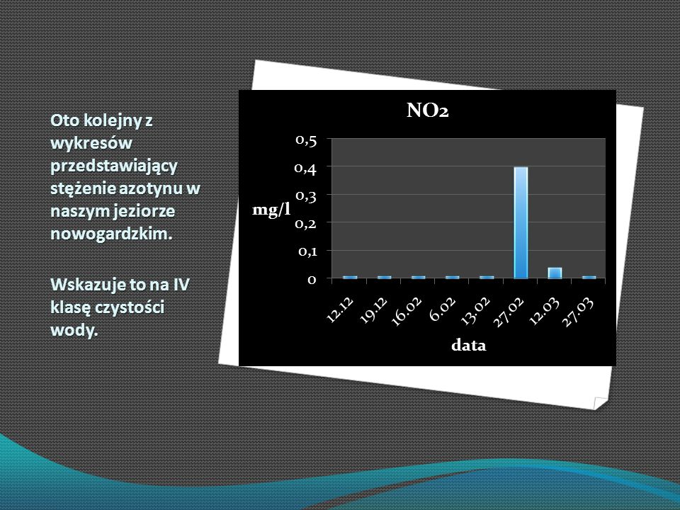 Oto kolejny z wykresów przedstawiający stężenie azotynu w naszym jeziorze nowogardzkim.