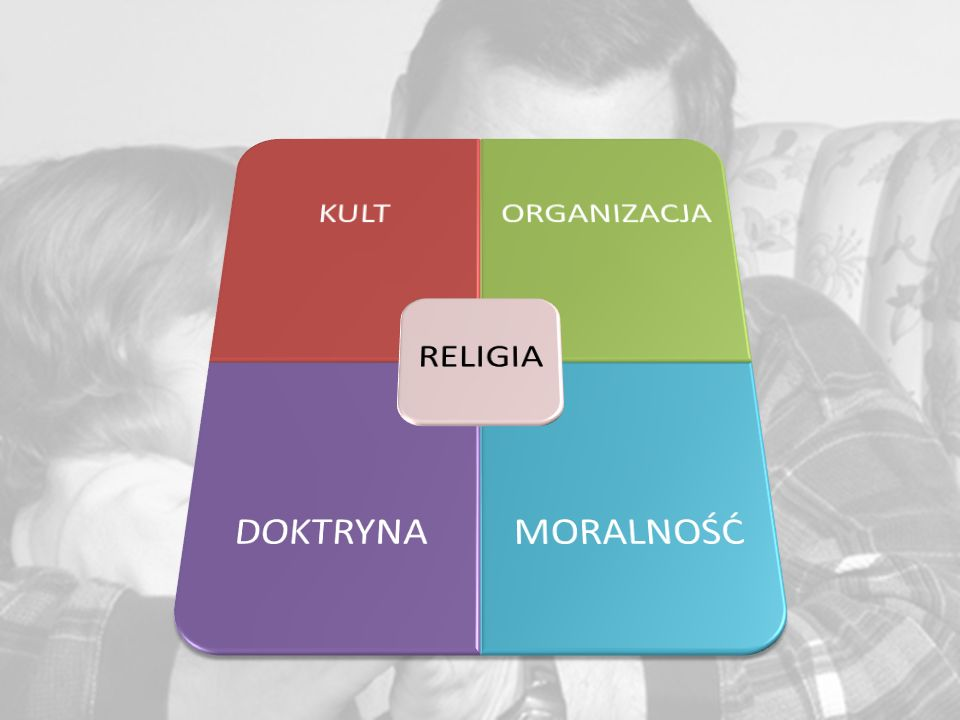 RELIGIA KULT ORGANIZACJA DOKTRYNA MORALNOŚĆ