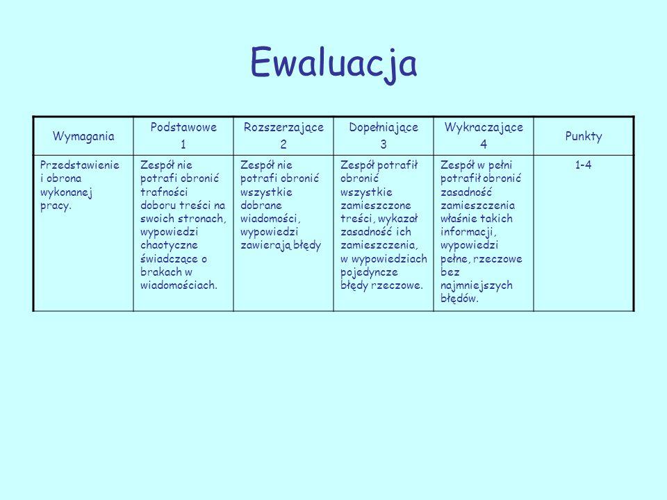 Ewaluacja Wymagania Podstawowe 1 Rozszerzające 2 Dopełniające 3