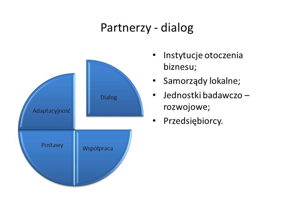Partnerzy - dialog Instytucje otoczenia biznesu; Samorządy lokalne;