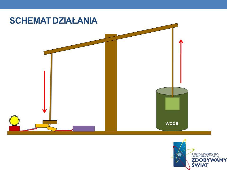 Schemat działania woda