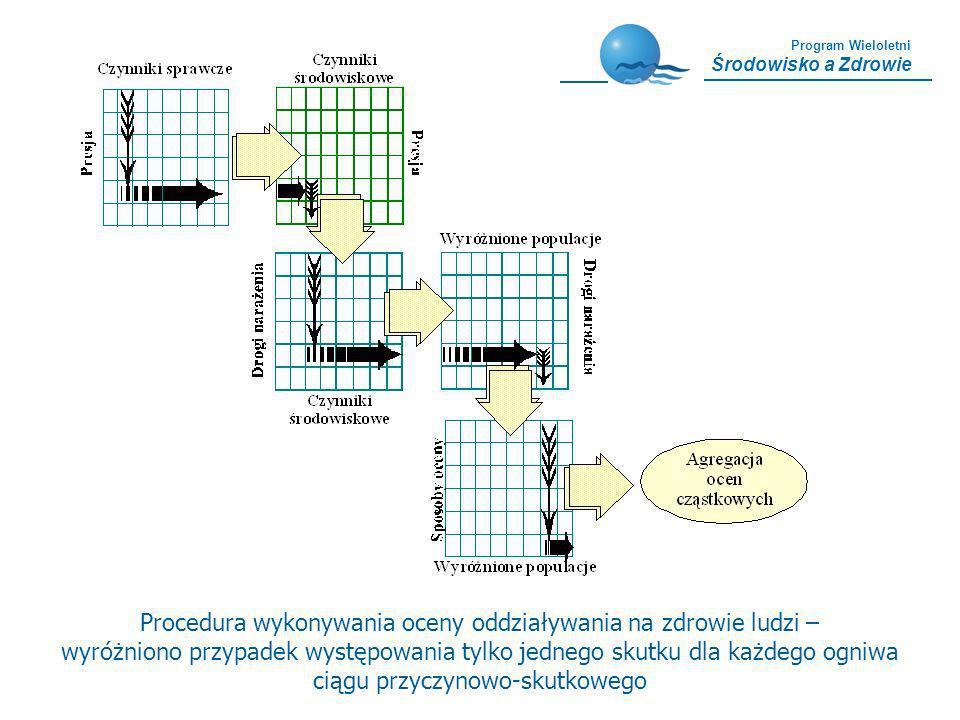 Procedura wykonywania oceny oddziaływania na zdrowie ludzi –