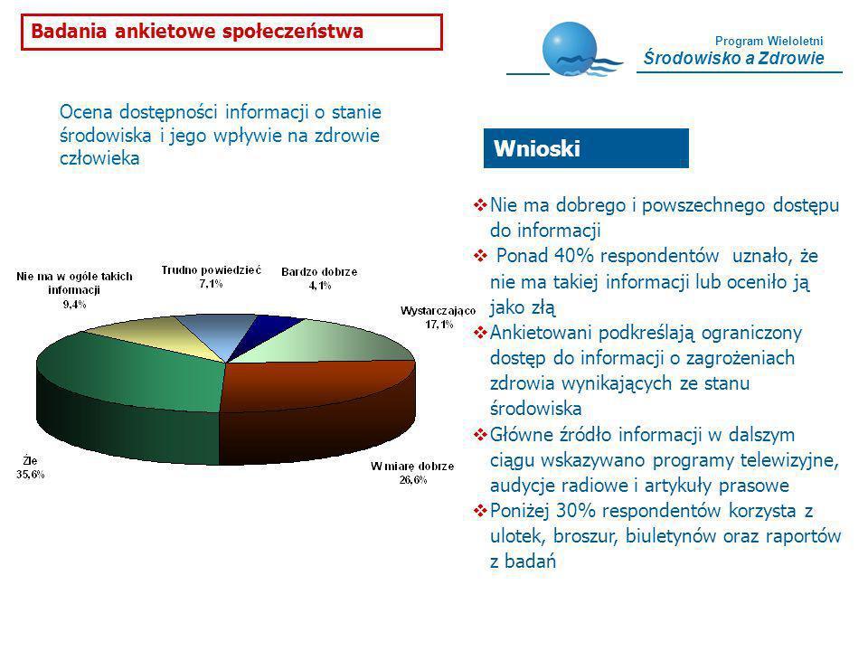 Wnioski Badania ankietowe społeczeństwa