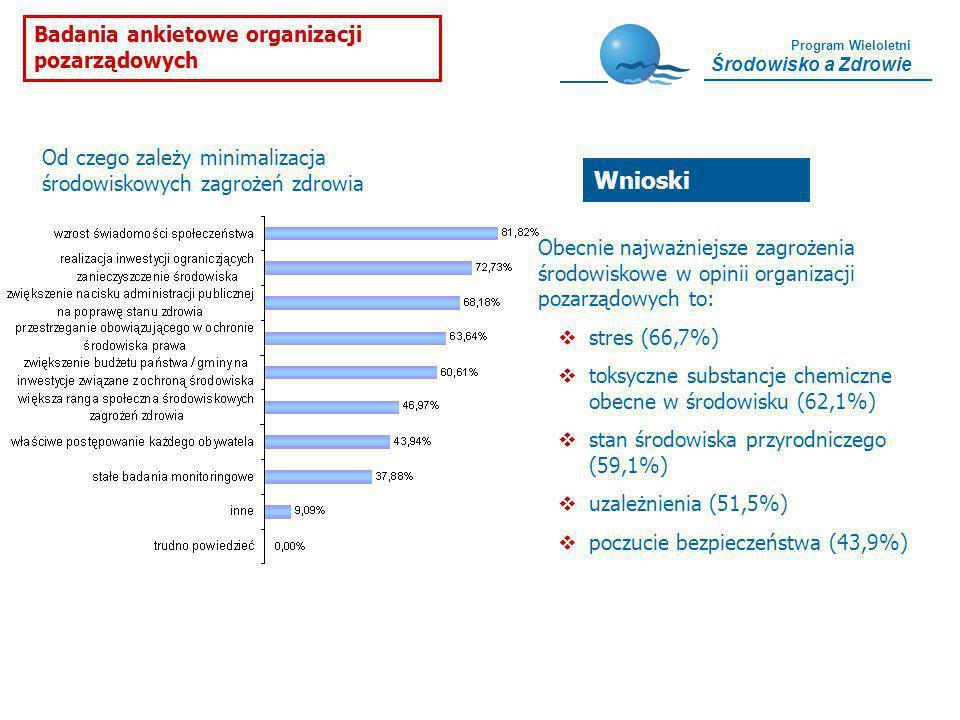 Wnioski Badania ankietowe organizacji pozarządowych