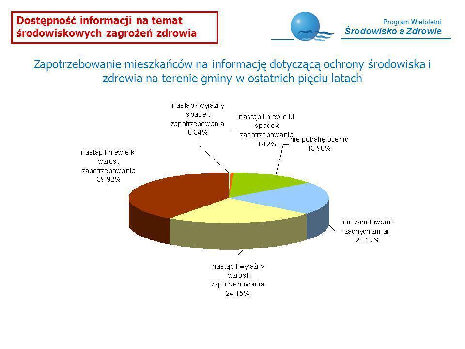 Dostępność informacji na temat środowiskowych zagrożeń zdrowia