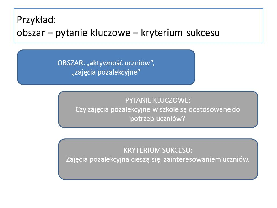 Przykład: obszar – pytanie kluczowe – kryterium sukcesu