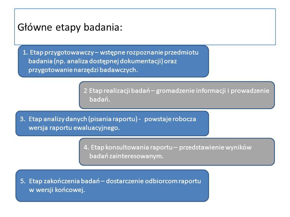 Główne etapy badania: