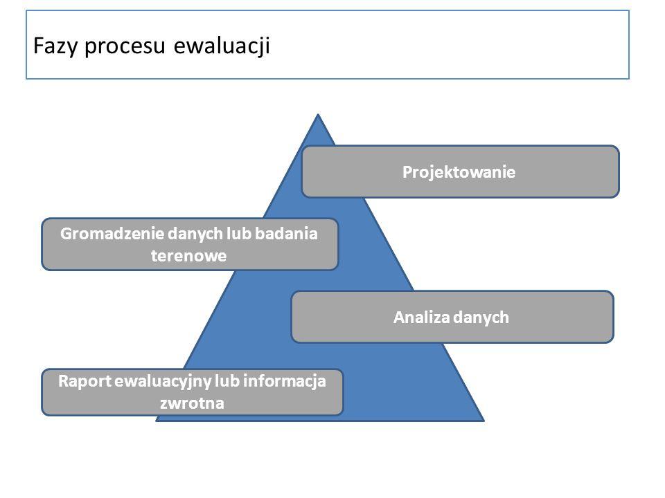 Fazy procesu ewaluacji