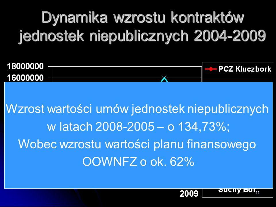 Dynamika wzrostu kontraktów jednostek niepublicznych 2004-2009
