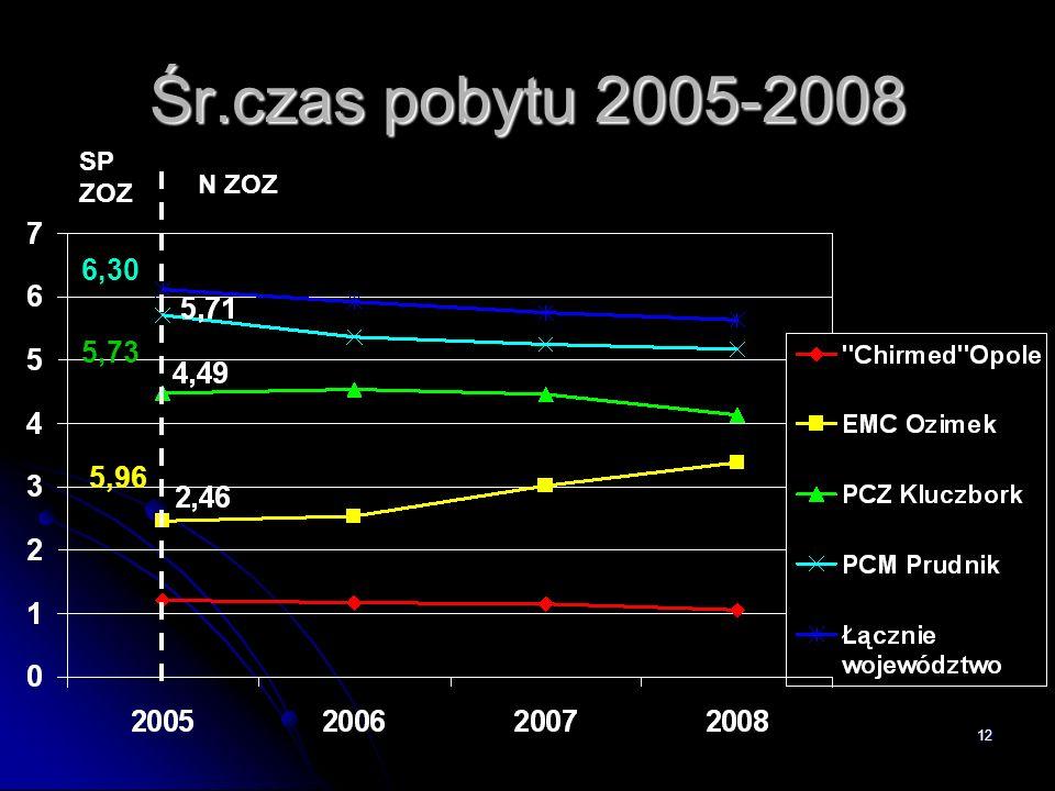 Śr.czas pobytu 2005-2008 SP ZOZ N ZOZ 6,30 5,73 5,96