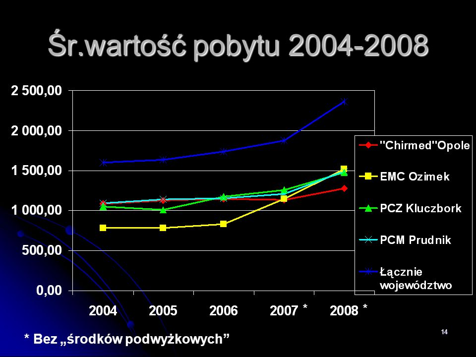 """Śr.wartość pobytu 2004-2008 * * * Bez """"środków podwyżkowych"""