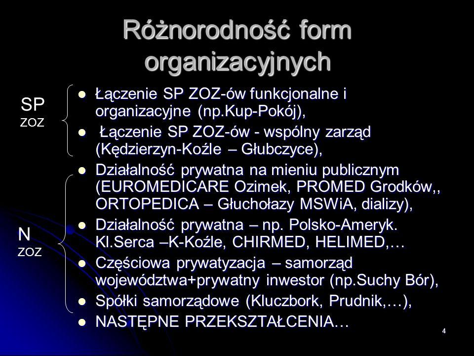 Różnorodność form organizacyjnych