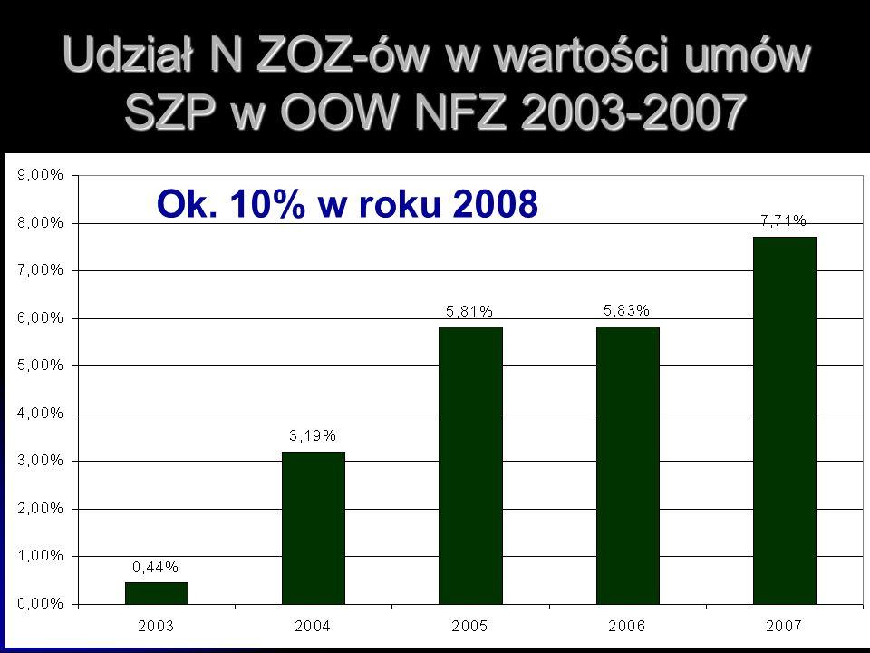 Udział N ZOZ-ów w wartości umów SZP w OOW NFZ 2003-2007