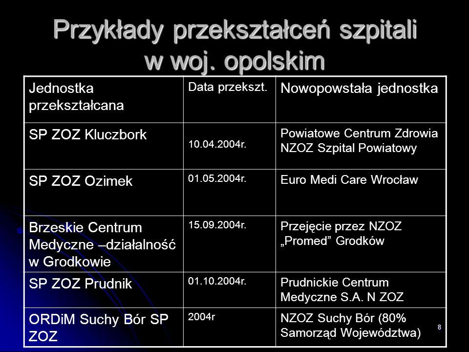 Przykłady przekształceń szpitali w woj. opolskim