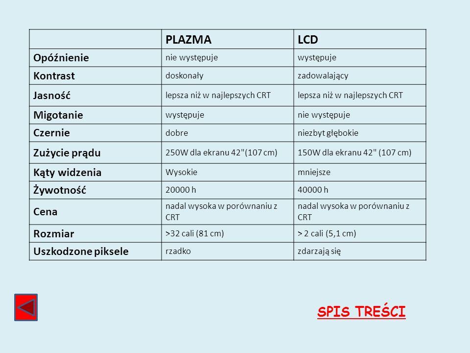 PLAZMA LCD SPIS TREŚCI Opóźnienie Kontrast Jasność Migotanie Czernie