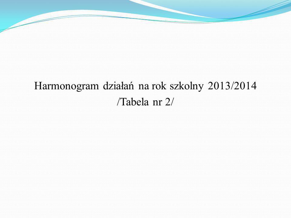 Harmonogram działań na rok szkolny 2013/2014
